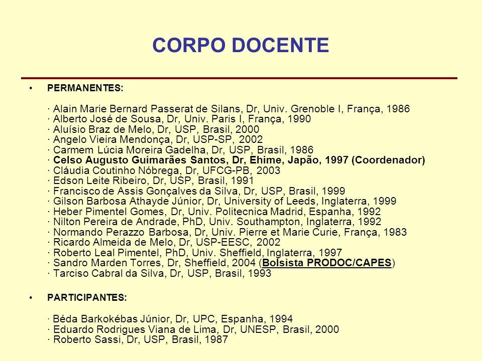 CORPO DOCENTE PERMANENTES: