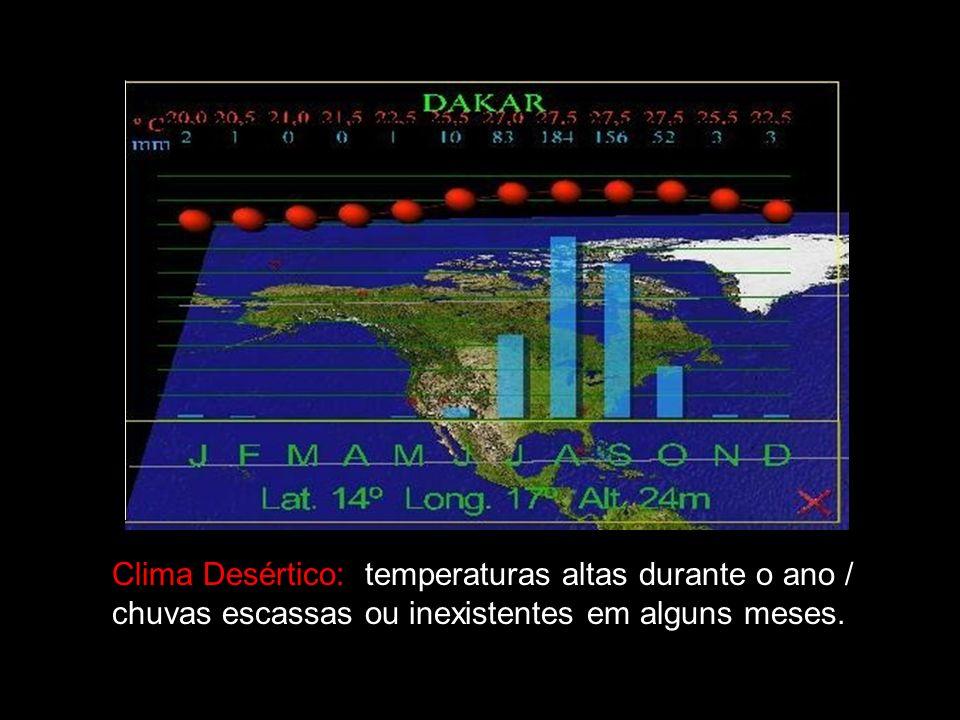 Clima Desértico: temperaturas altas durante o ano / chuvas escassas ou inexistentes em alguns meses.