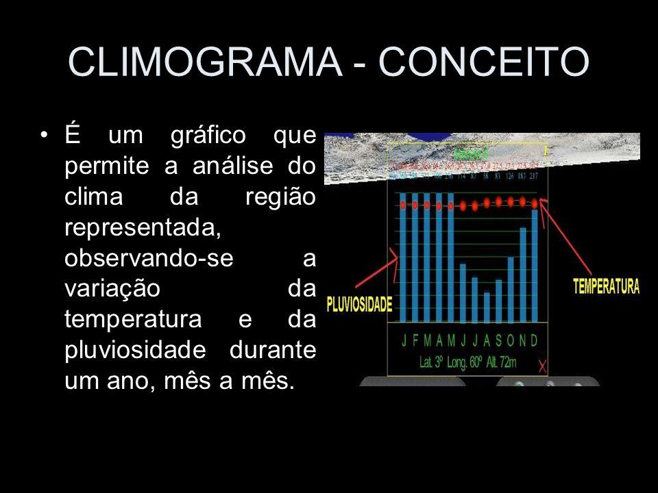 CLIMOGRAMA - CONCEITO