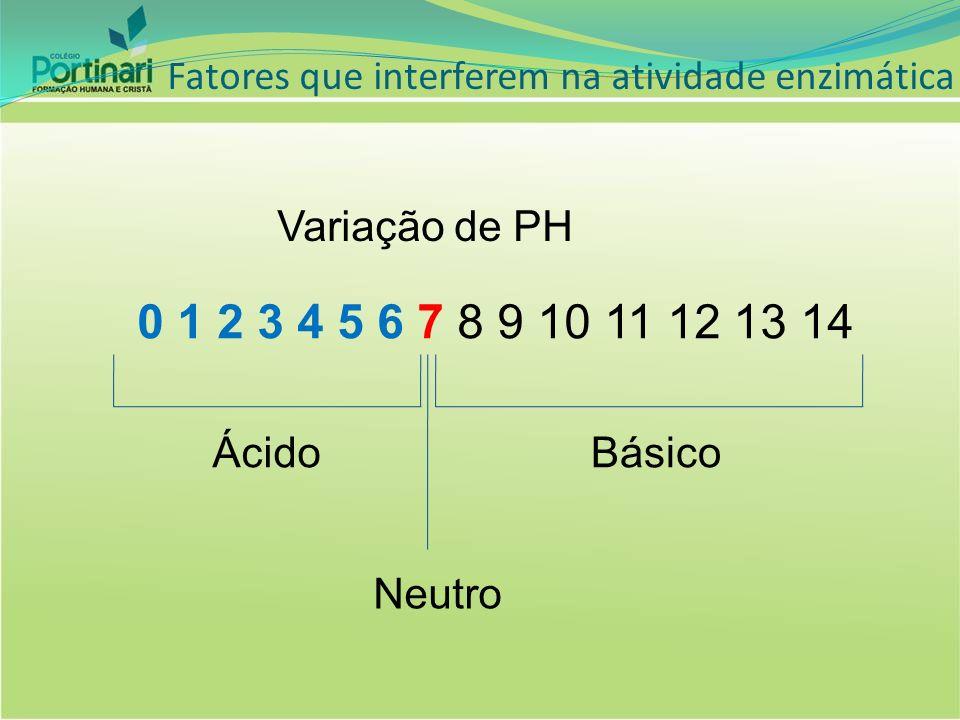 0 1 2 3 4 5 6 7 8 9 10 11 12 13 14 Variação de PH Ácido Básico Neutro