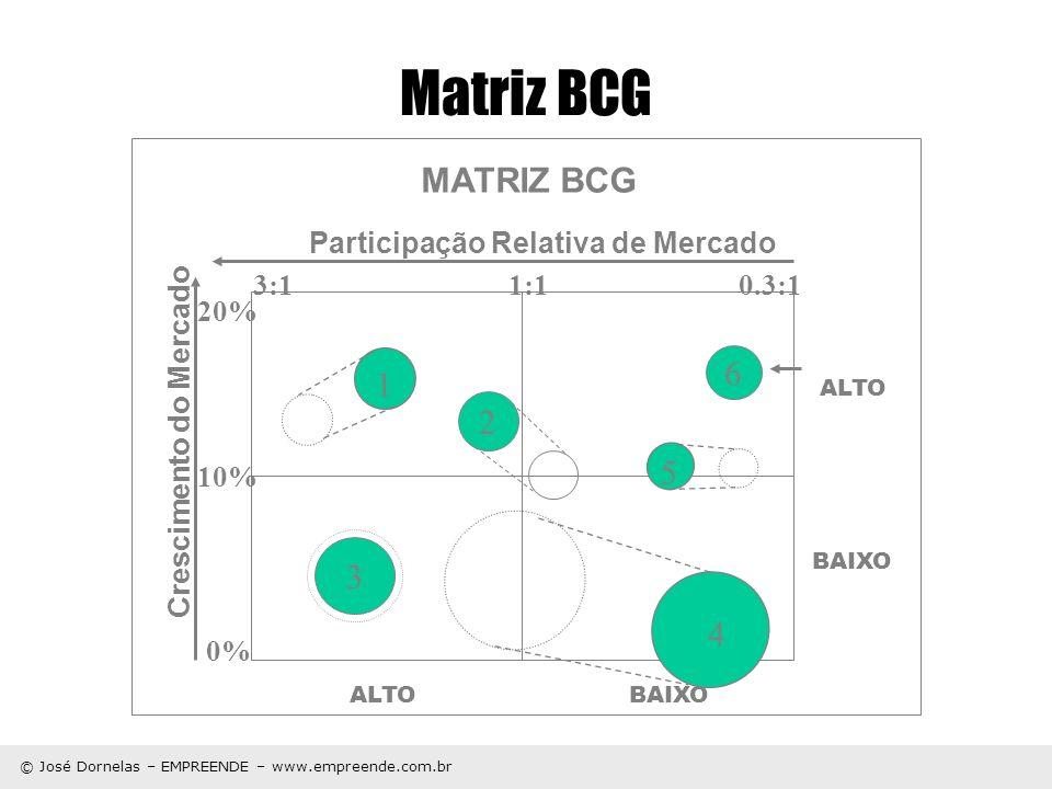 Matriz BCG MATRIZ BCG 6 1 2 5 3 4 Participação Relativa de Mercado 3:1