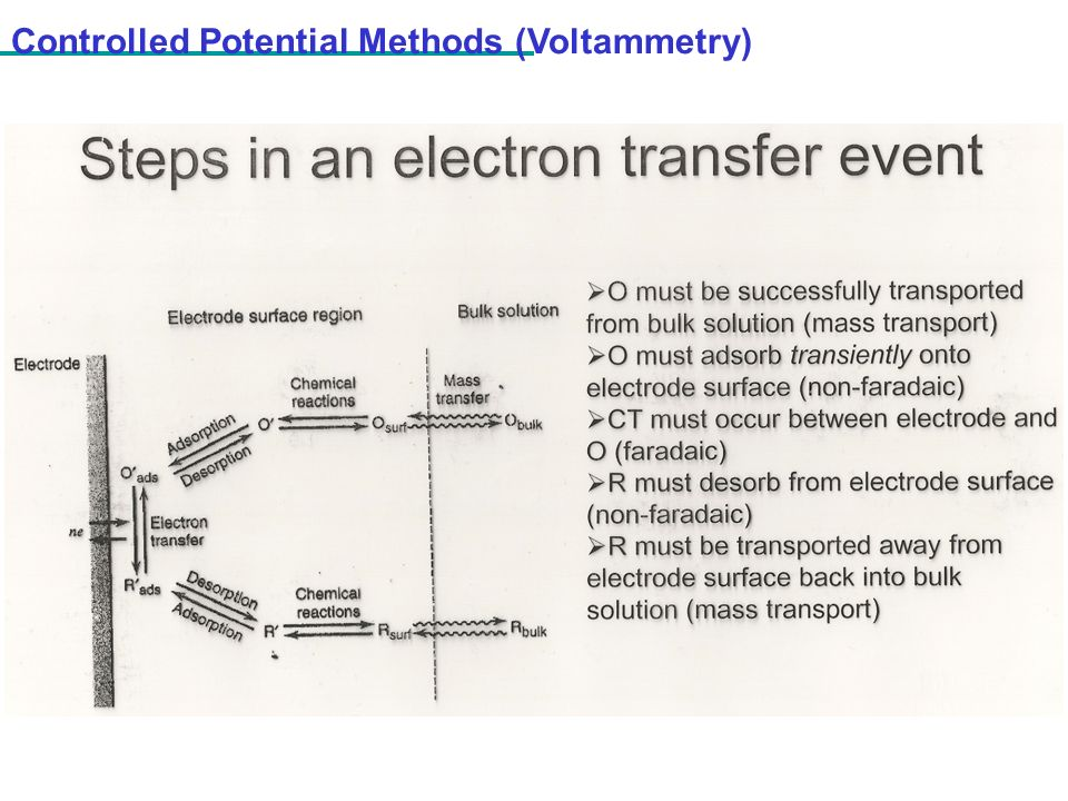 Controlled Potential Methods (Voltammetry)