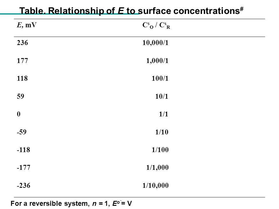 Table. Relationship of E to surface concentrations#