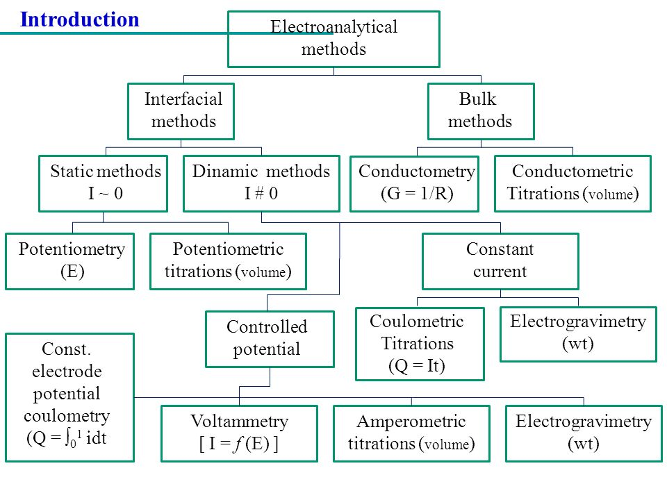 Introduction Electroanalytical methods Interfacial methods Bulk