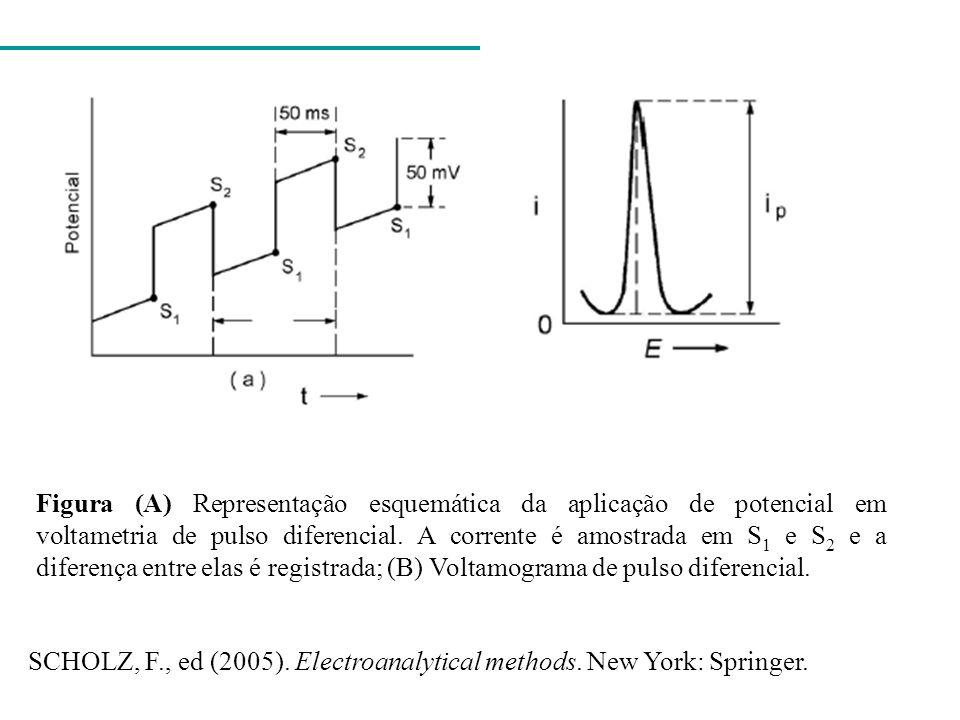 Figura (A) Representação esquemática da aplicação de potencial em voltametria de pulso diferencial. A corrente é amostrada em S1 e S2 e a diferença entre elas é registrada; (B) Voltamograma de pulso diferencial.