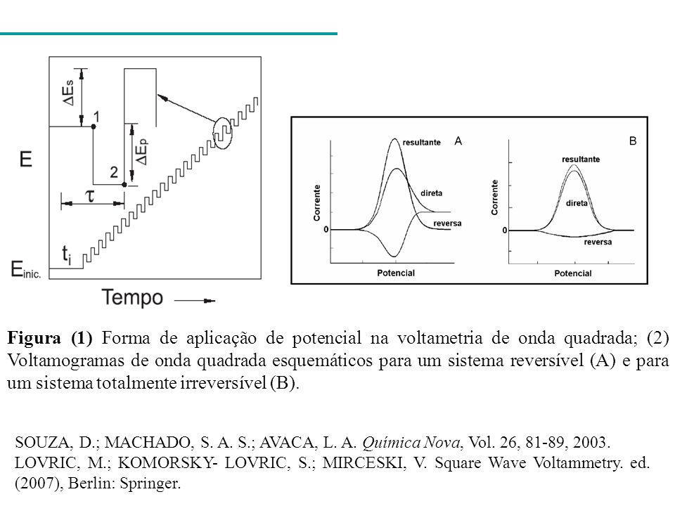 Figura (1) Forma de aplicação de potencial na voltametria de onda quadrada; (2) Voltamogramas de onda quadrada esquemáticos para um sistema reversível (A) e para um sistema totalmente irreversível (B).