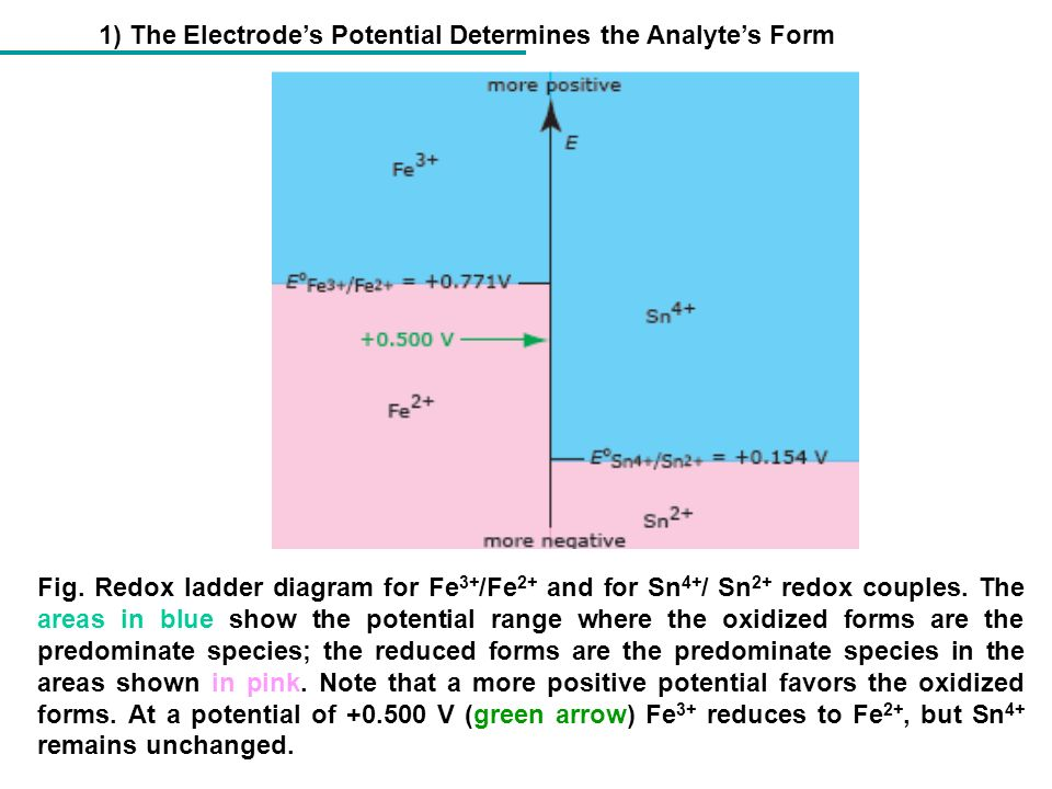 1) The Electrode's Potential Determines the Analyte's Form