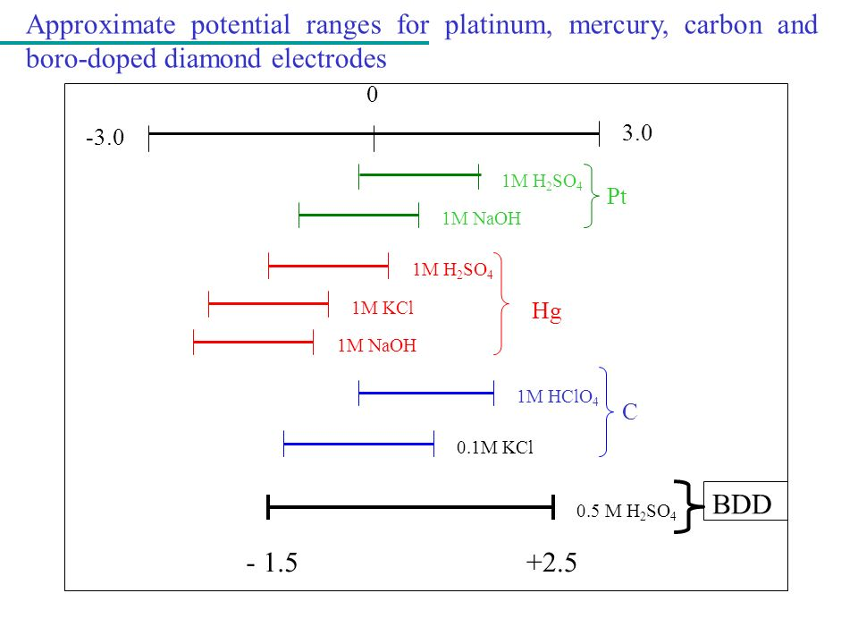 Approximate potential ranges for platinum, mercury, carbon and boro-doped diamond electrodes