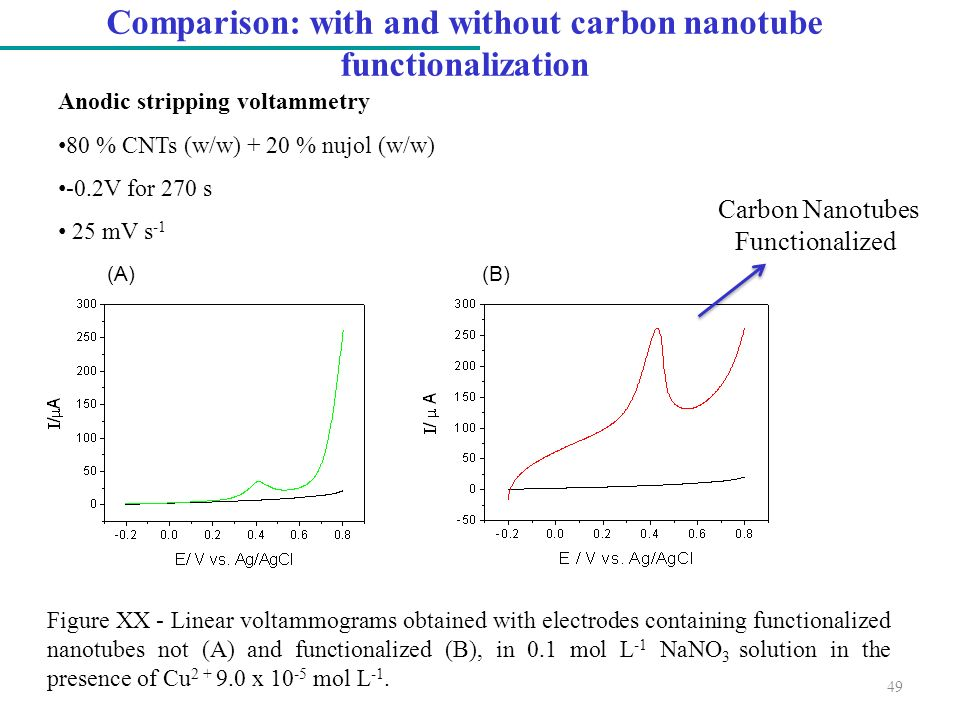 Comparison: with and without carbon nanotube functionalization