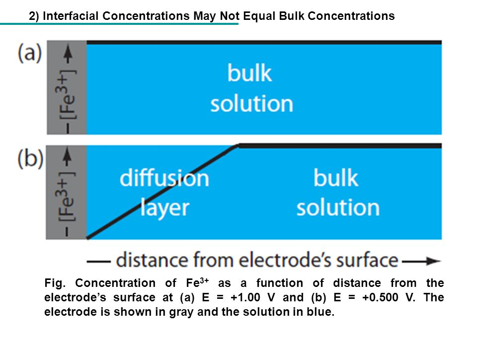 2) Interfacial Concentrations May Not Equal Bulk Concentrations