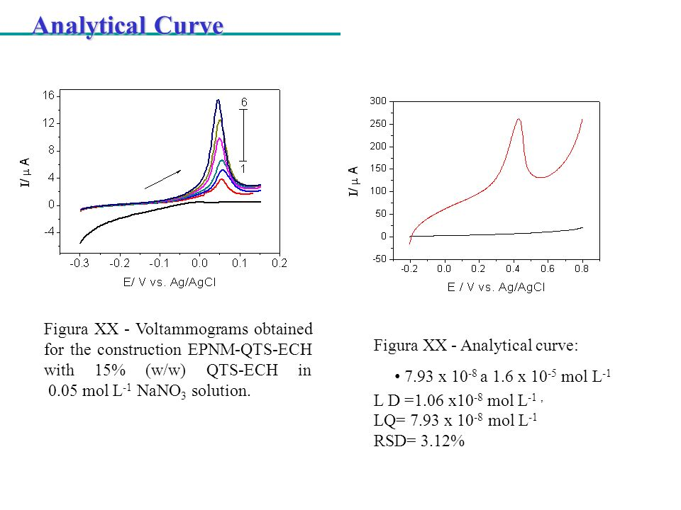 Analytical CurveFigura XX - Voltammograms obtained for the construction EPNM-QTS-ECH with 15% (w/w) QTS-ECH in 0.05 mol L-1 NaNO3 solution.