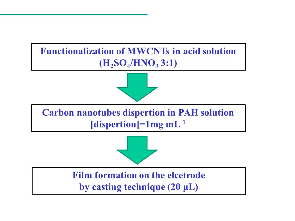Functionalization of MWCNTs in acid solution (H2SO4/HNO3 3:1)