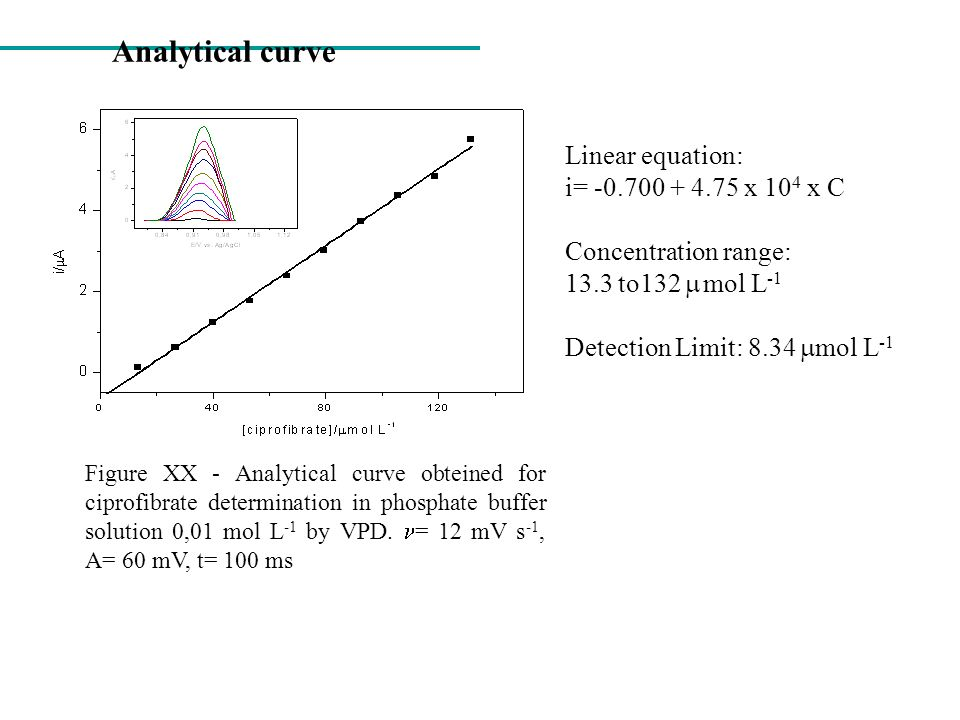 Analytical curve Linear equation: i= -0.700 + 4.75 x 104 x C