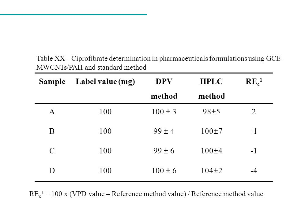 Sample Label value (mg) DPV method HPLC method REc1