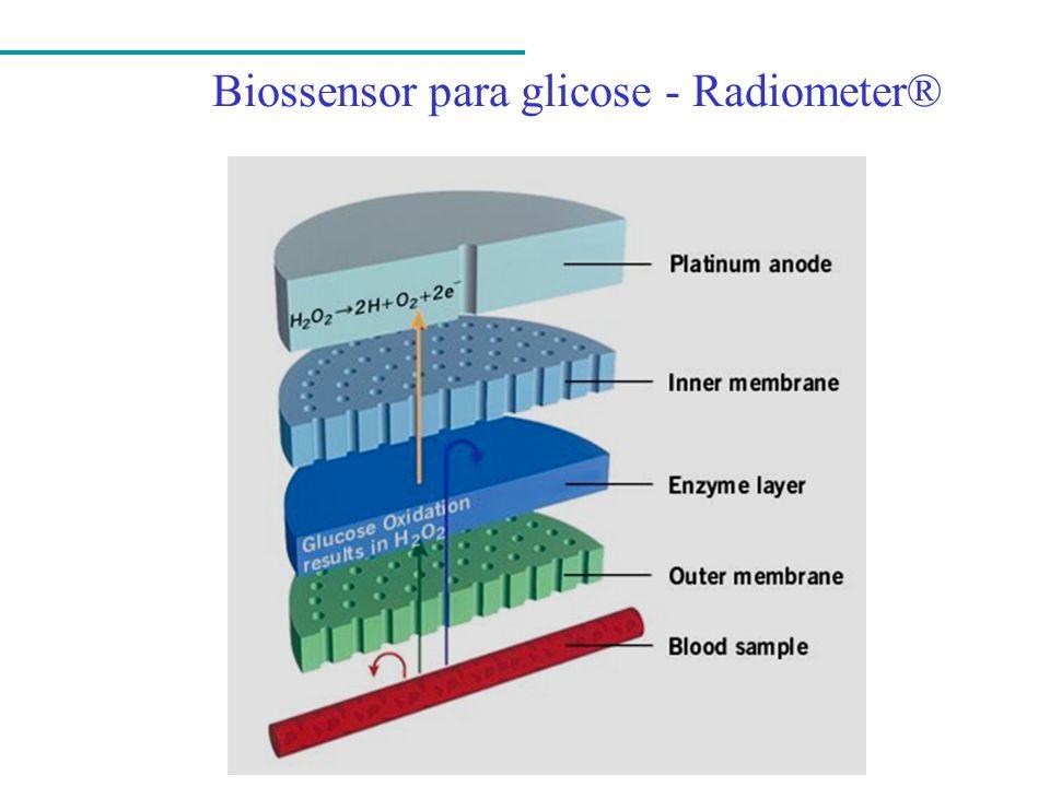 Biossensor para glicose - Radiometer®