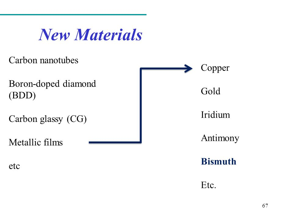 New Materials Carbon nanotubes Copper Boron-doped diamond (BDD) Gold