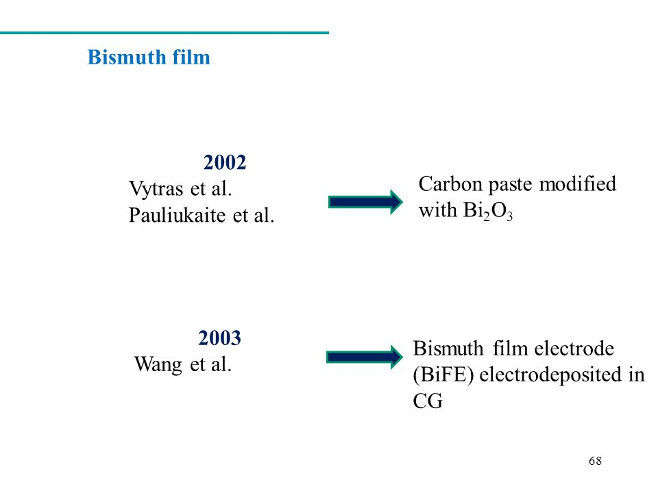 Bismuth film 2002. Vytras et al. Pauliukaite et al. Carbon paste modified with Bi2O3. 2003. Wang et al.