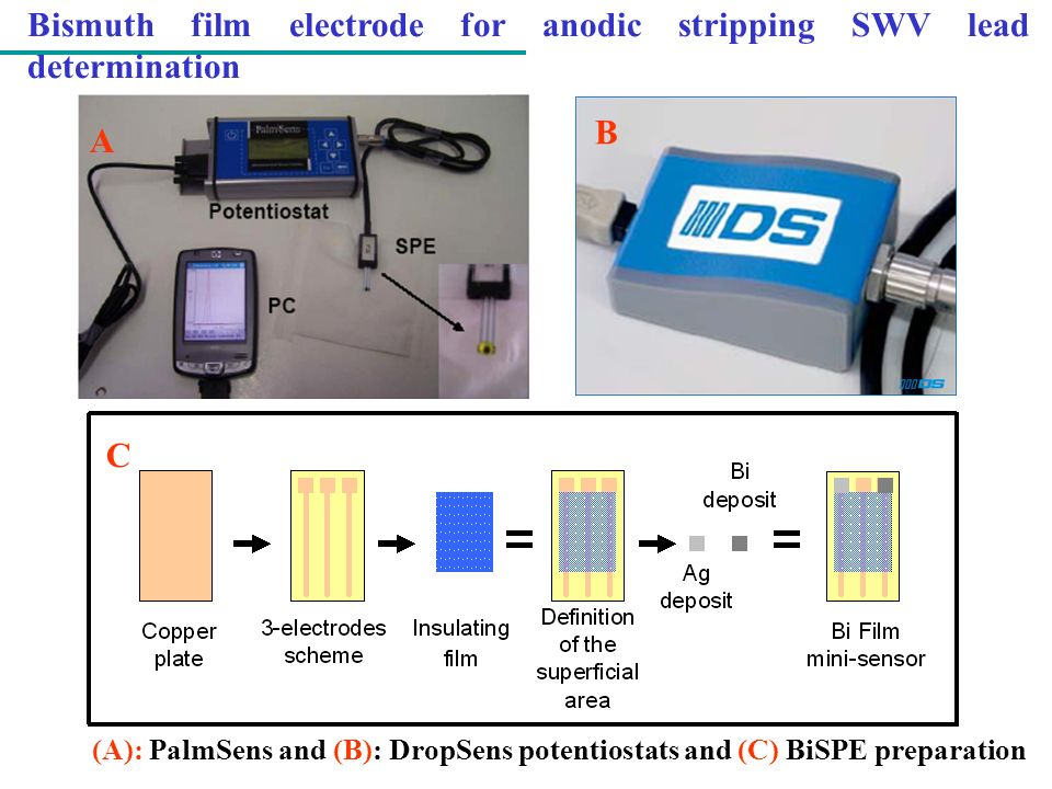 Bismuth film electrode for anodic stripping SWV lead determination