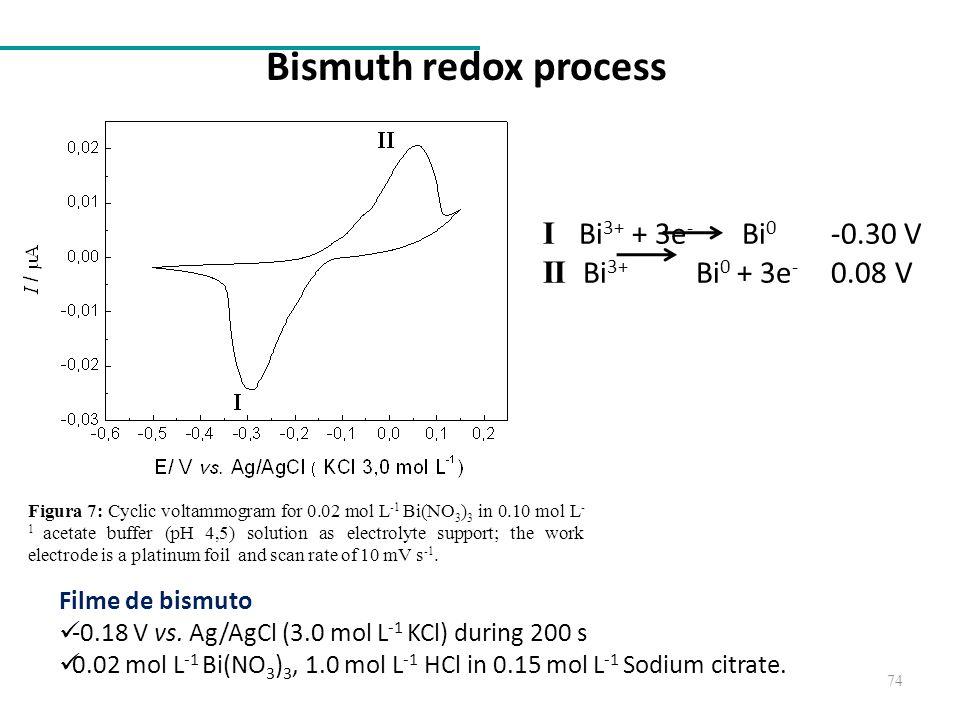Bismuth redox process I Bi3+ + 3e- Bi0 -0.30 V