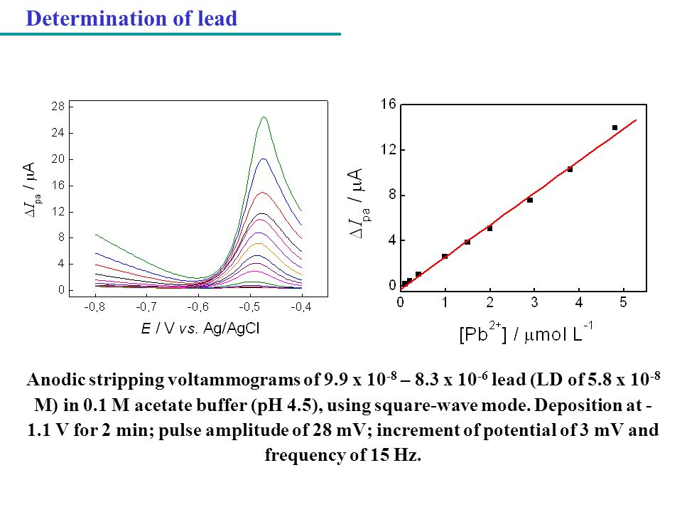 Determination of lead