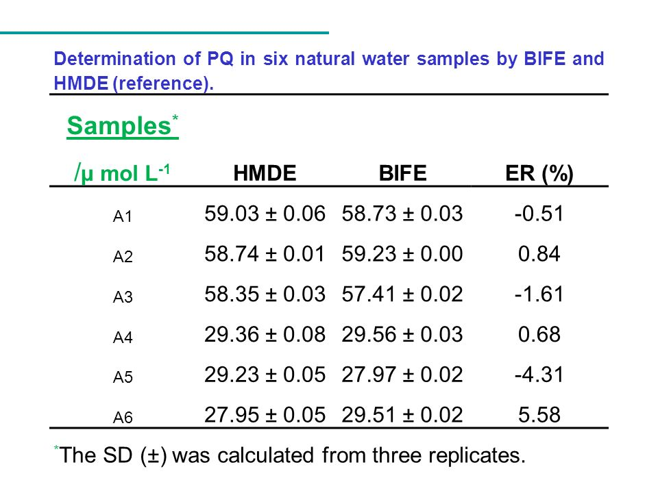 Samples* /µ mol L-1 HMDE BIFE ER (%) 59.03 ± 0.06 58.73 ± 0.03 -0.51