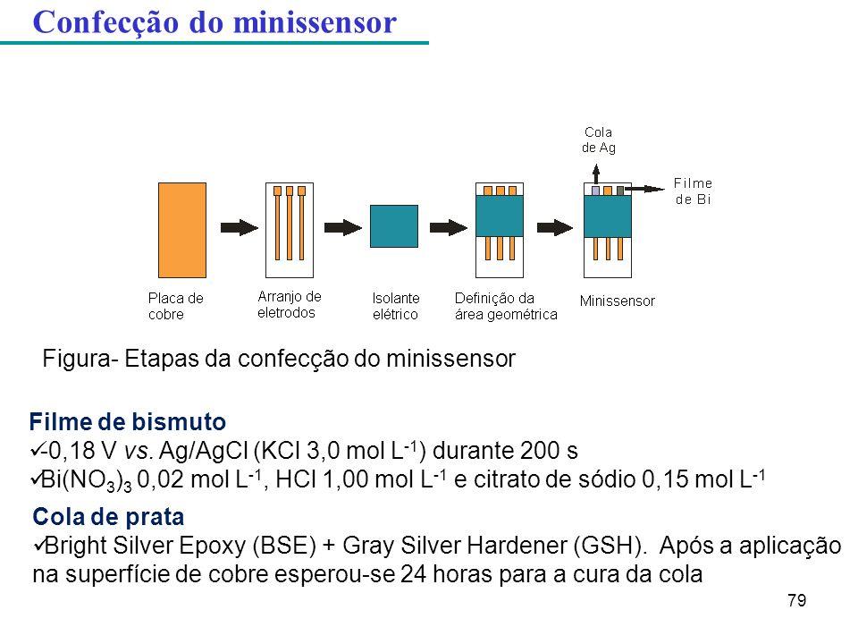 Confecção do minissensor