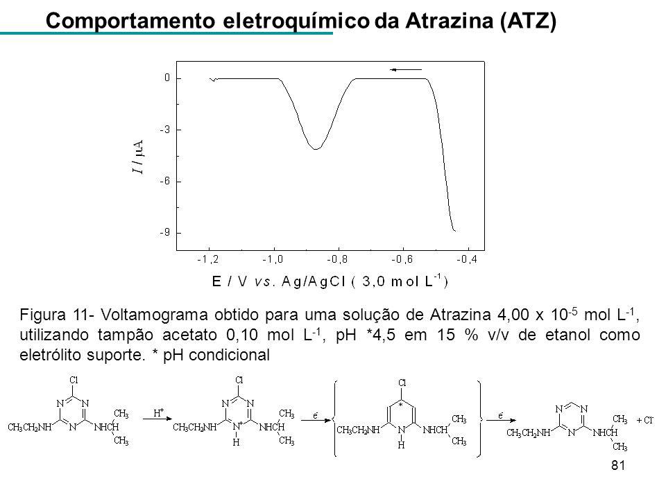 Comportamento eletroquímico da Atrazina (ATZ)