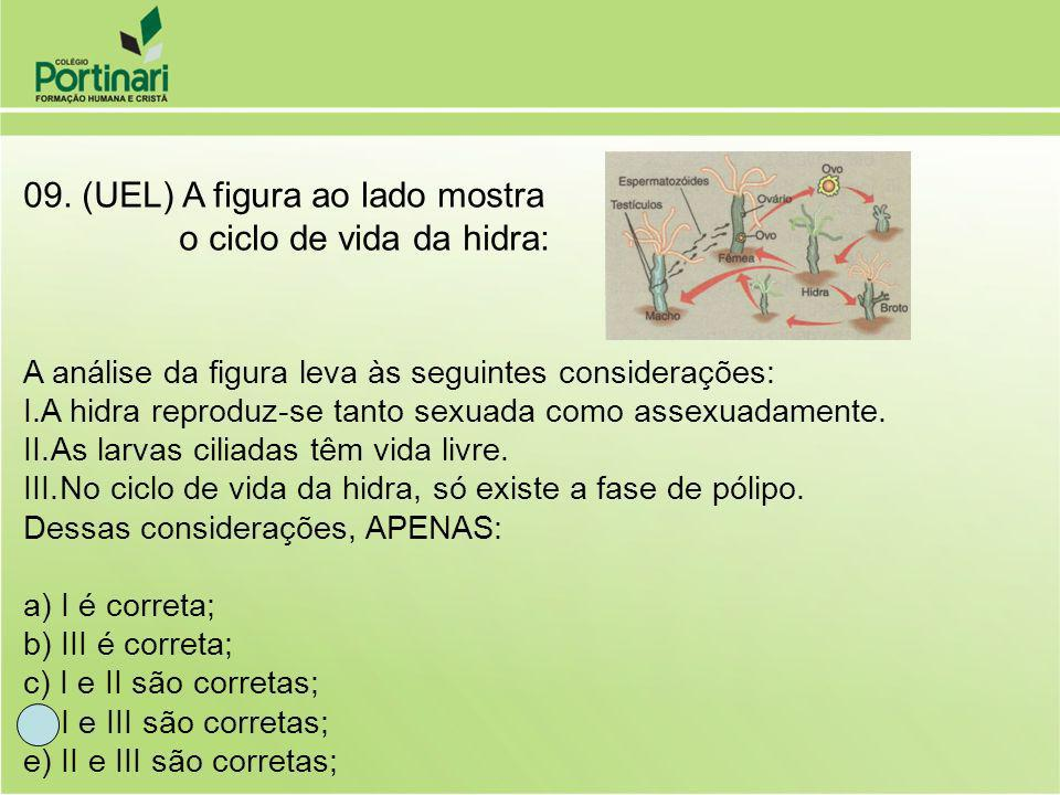 09. (UEL) A figura ao lado mostra o ciclo de vida da hidra: