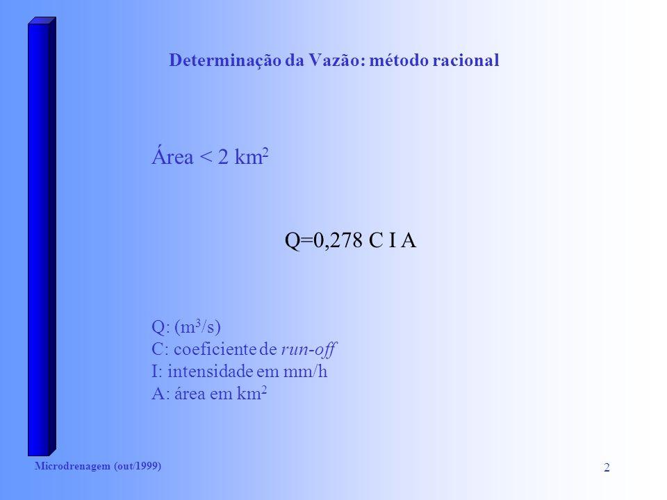 Determinação da Vazão: método racional
