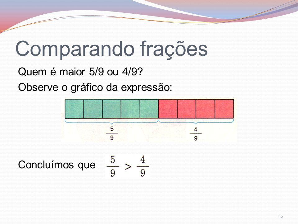 Comparando frações Quem é maior 5/9 ou 4/9 Observe o gráfico da expressão: Concluímos que
