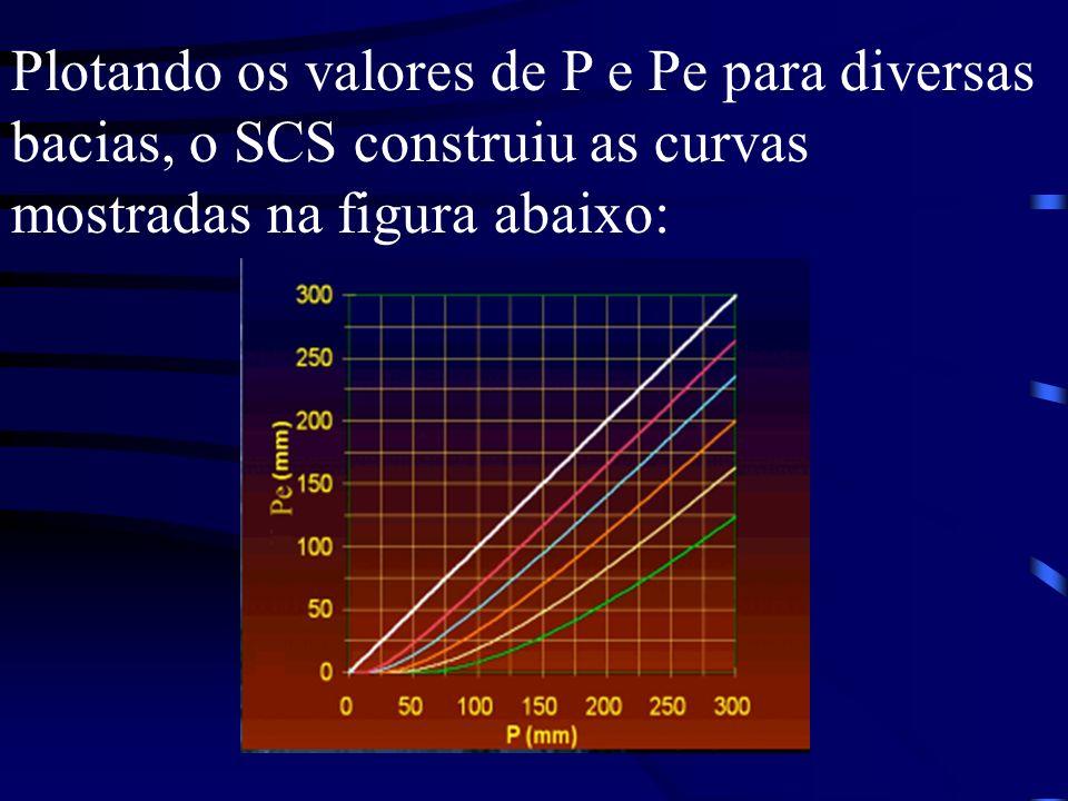 Plotando os valores de P e Pe para diversas bacias, o SCS construiu as curvas mostradas na figura abaixo: