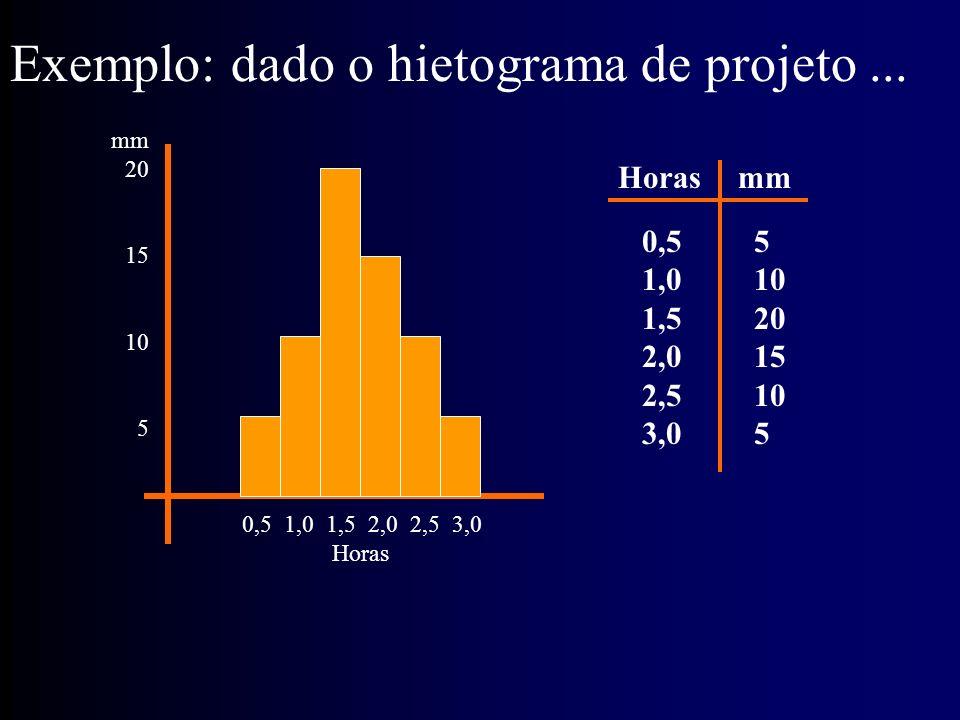 Exemplo: dado o hietograma de projeto ...