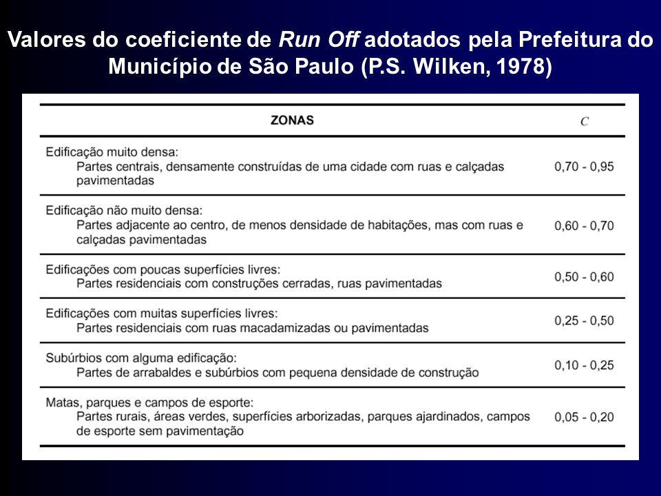 Valores do coeficiente de Run Off adotados pela Prefeitura do Município de São Paulo (P.S.