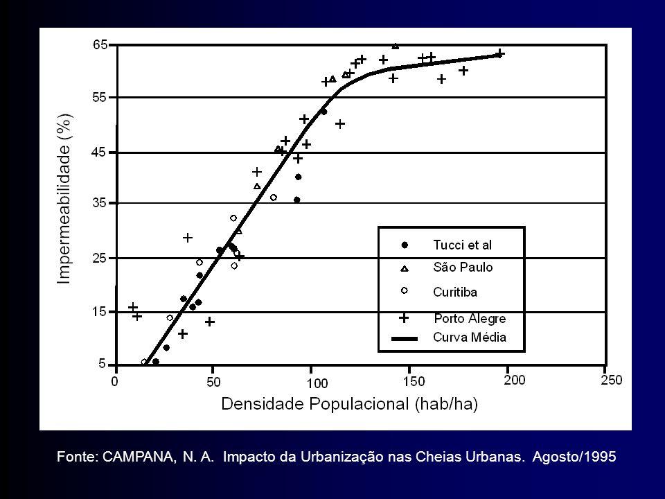 Fonte: CAMPANA, N. A. Impacto da Urbanização nas Cheias Urbanas