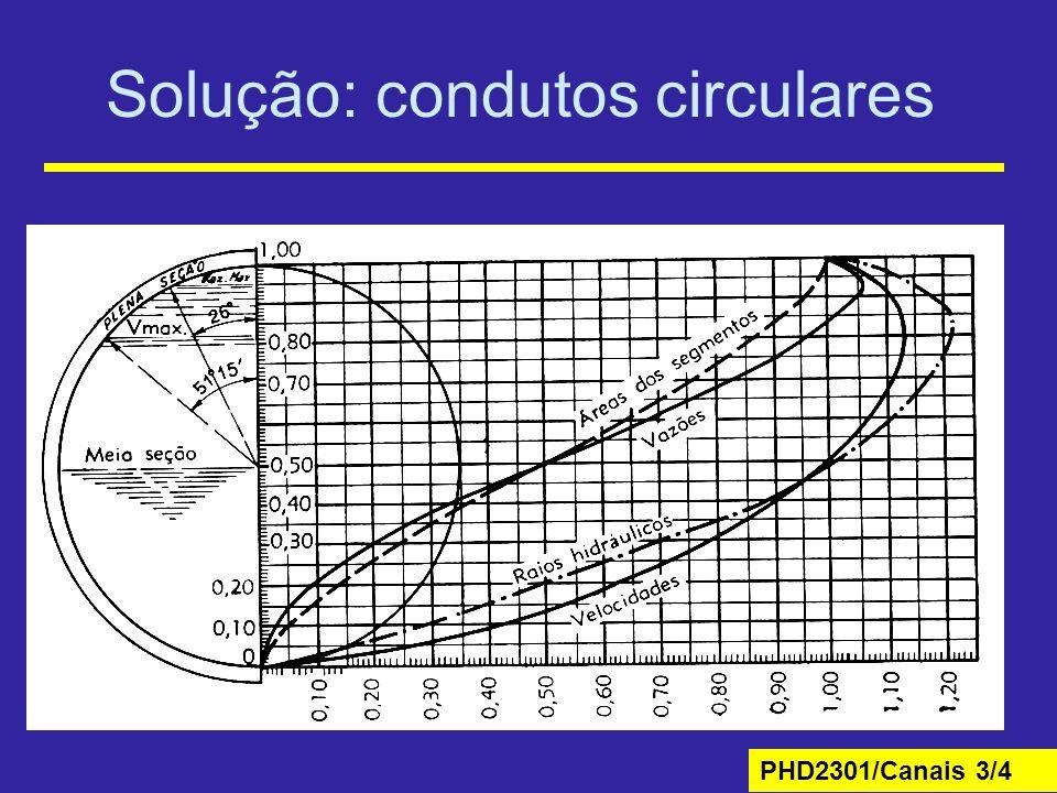 Solução: condutos circulares