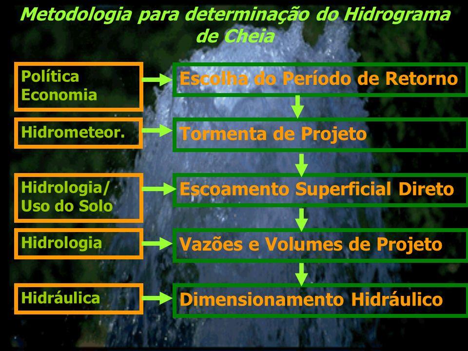Metodologia para determinação do Hidrograma de Cheia