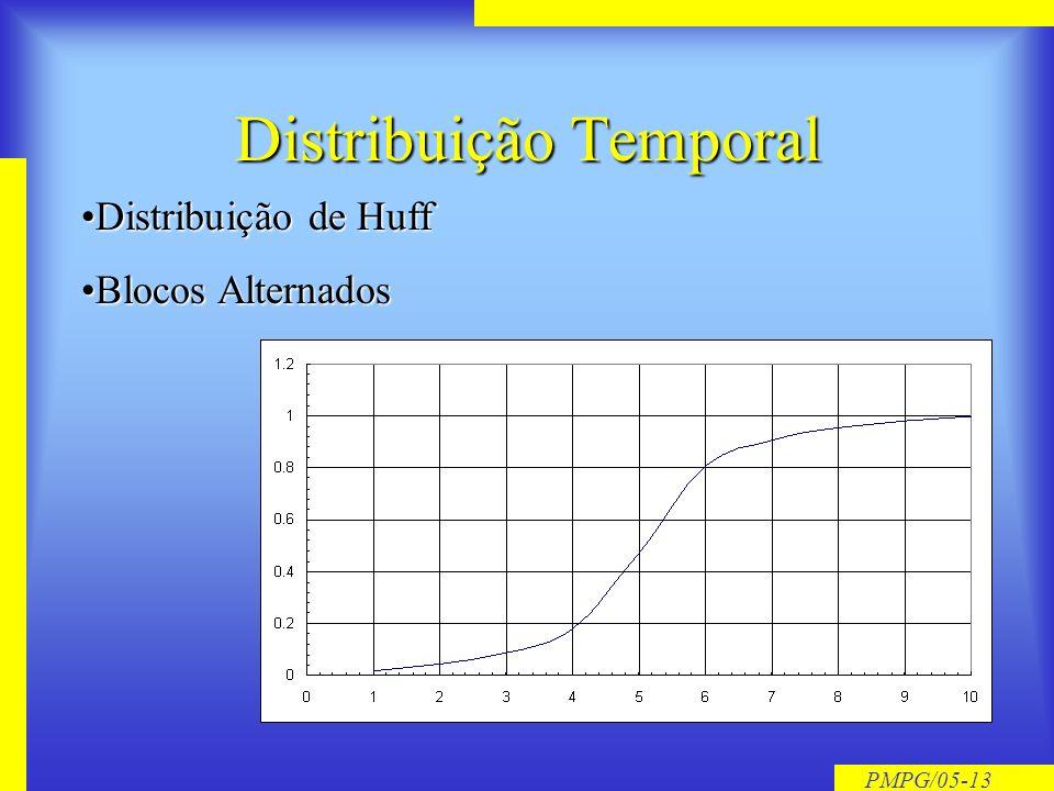 Distribuição Temporal