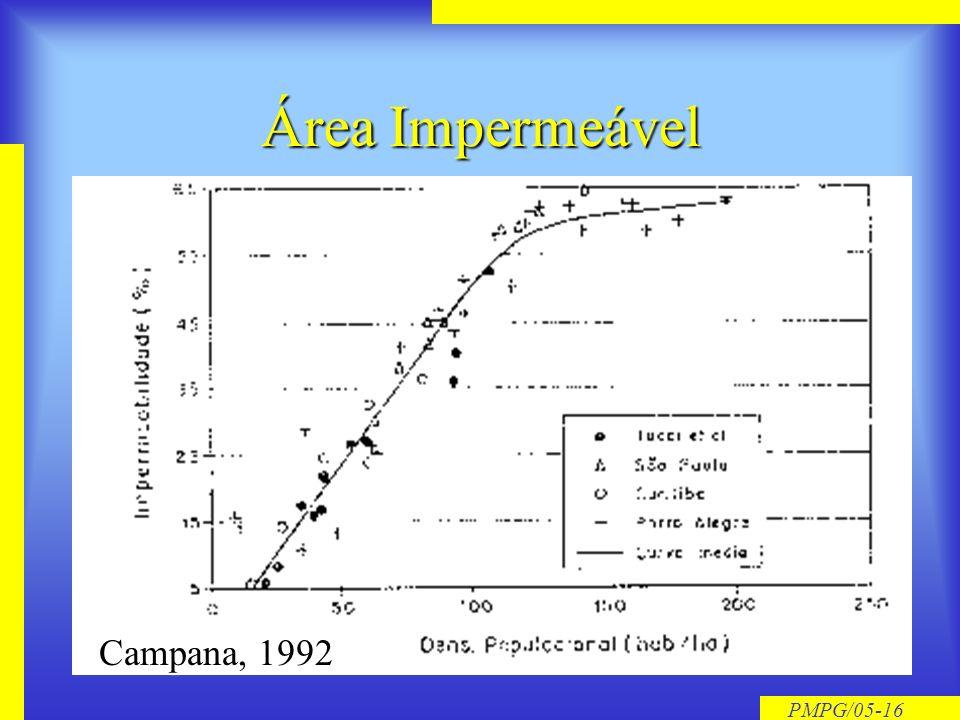 Área Impermeável Campana, 1992