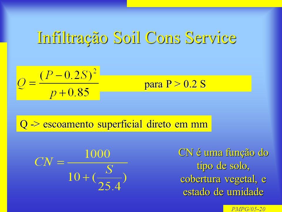 Infiltração Soil Cons Service