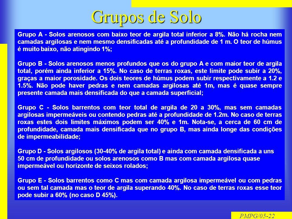 Grupos de Solo