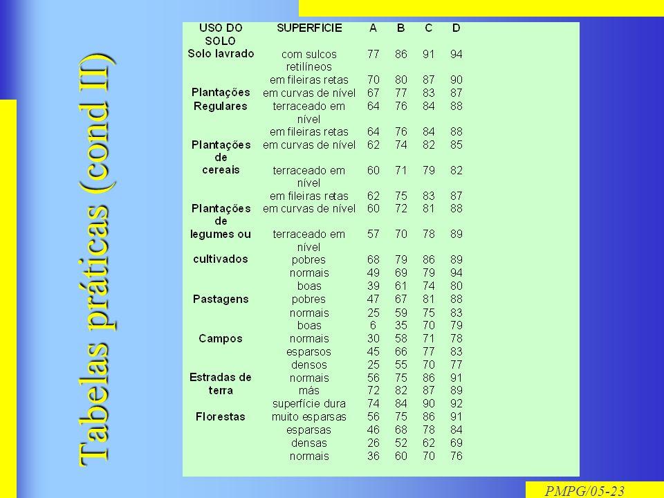 Tabelas práticas (cond II)