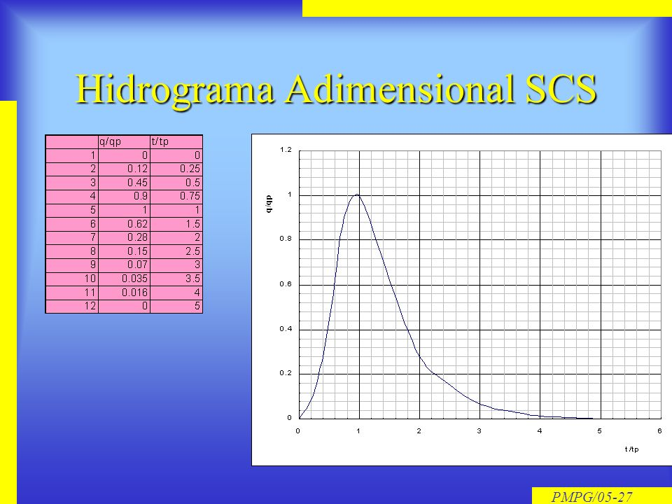 Hidrograma Adimensional SCS