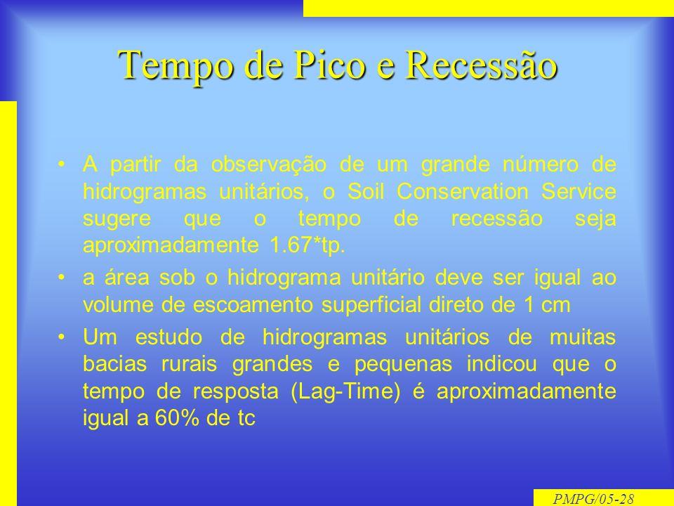 Tempo de Pico e Recessão
