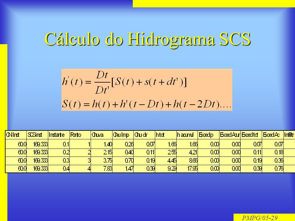 Cálculo do Hidrograma SCS