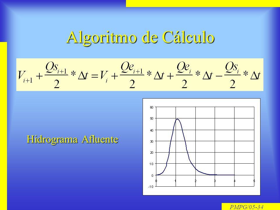 Algoritmo de Cálculo Hidrograma Afluente