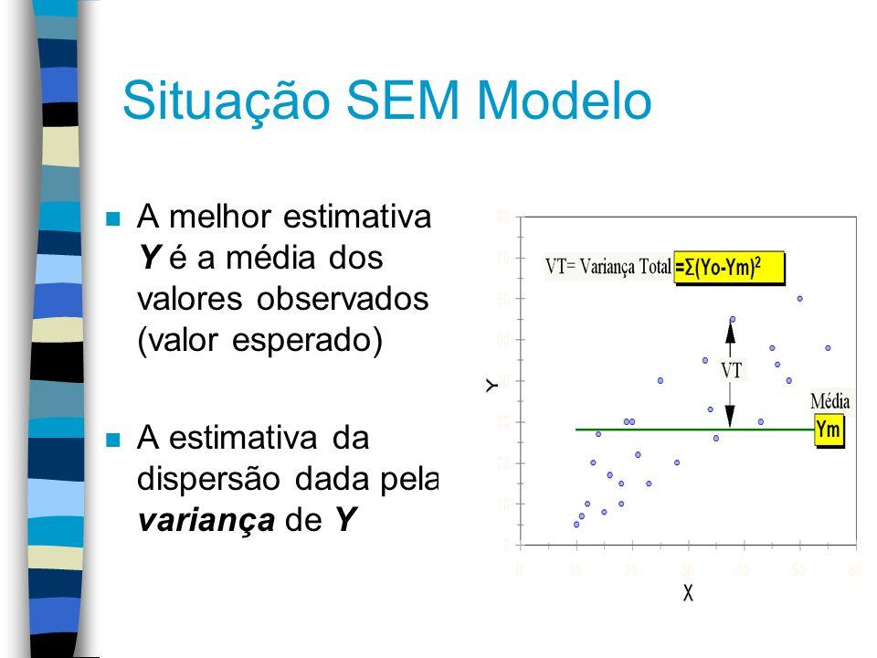 Situação SEM Modelo A melhor estimativa de Y é a média dos valores observados (valor esperado) A estimativa da dispersão dada pela variança de Y.