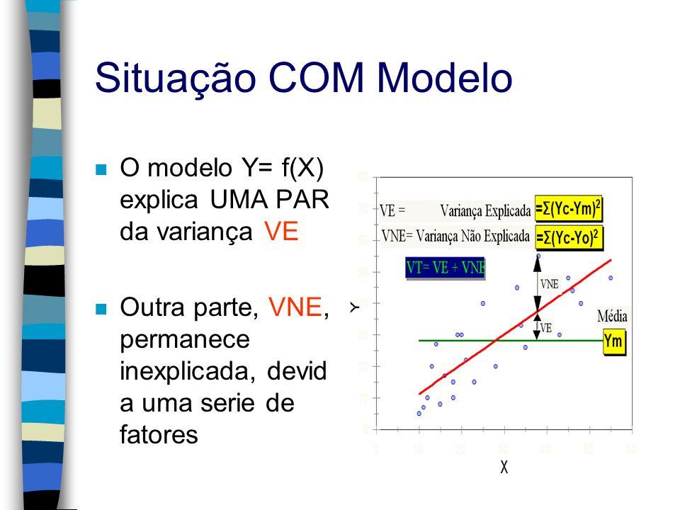 Situação COM Modelo O modelo Y= f(X) explica UMA PARTE da variança VE