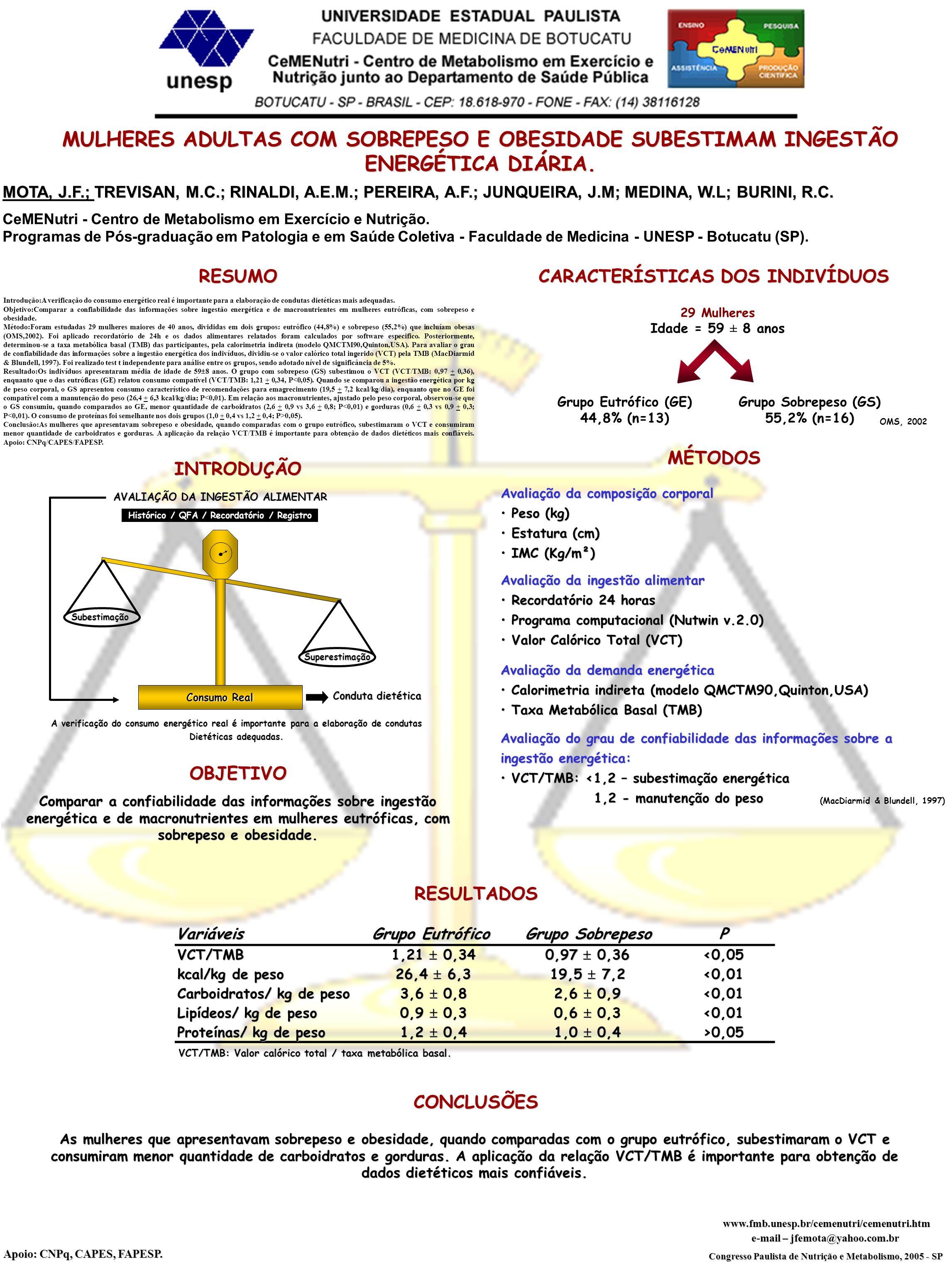 CARACTERÍSTICAS DOS INDIVÍDUOS Grupo Eutrófico (GE) 44,8% (n=13)