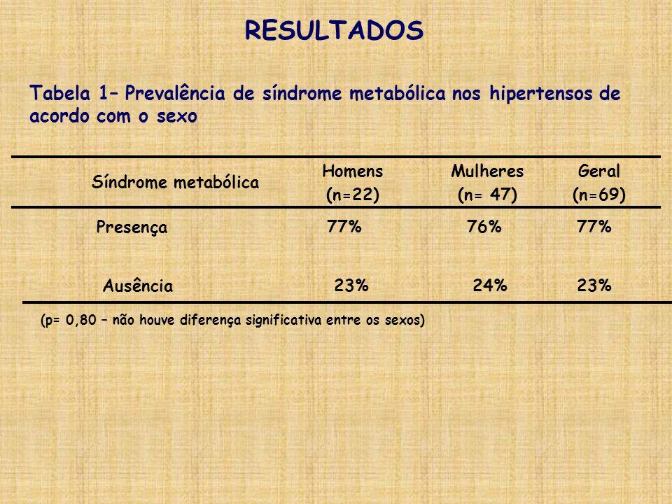 RESULTADOS Tabela 1– Prevalência de síndrome metabólica nos hipertensos de. acordo com o sexo. Homens.