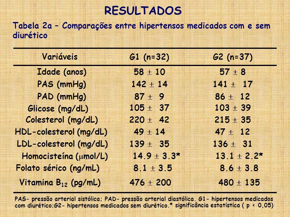 HDL-colesterol (mg/dL) LDL-colesterol (mg/dL) Homocisteína (mol/L)